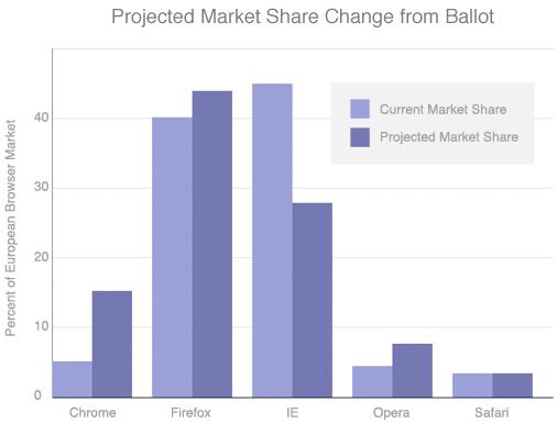 browser ballot